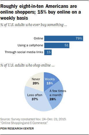 9dbda78dca48 Online shopping and Americans  purchasing preferences