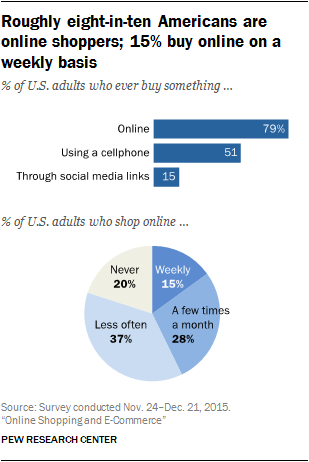 online shopping numbers in america