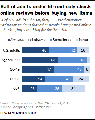 how often people under 50 check online reviews