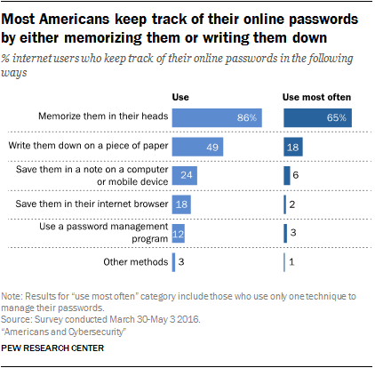 Americans and Cybersecurity | Pew Research Center