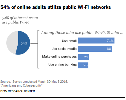 54% of online adults utilize public Wi-Fi networks