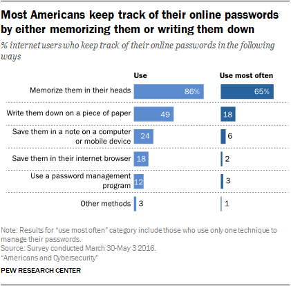 2. Password management and mobile security