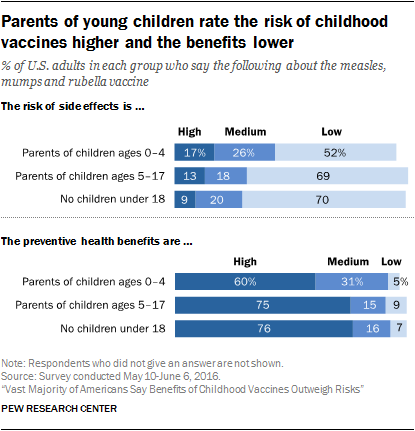 Parents of young children rate the risk of childhood vaccines higher and the benefits lower