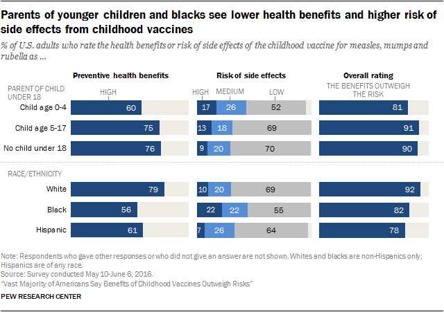Parents of younger children and blacks see lower health benefits and higher risk of side effects from childhood vaccines