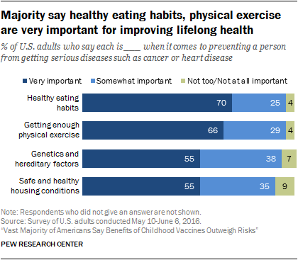 Majority say healthy eating habits, physical exercise are very important for improving lifelong health