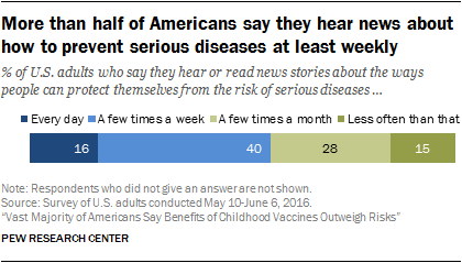More than half of Americans say they hear news about how to prevent serious diseases at least weekly