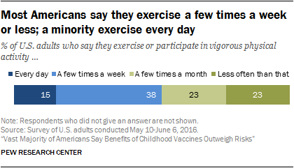 Most Americans say they exercise a few times a week or less; a minority exercise every day