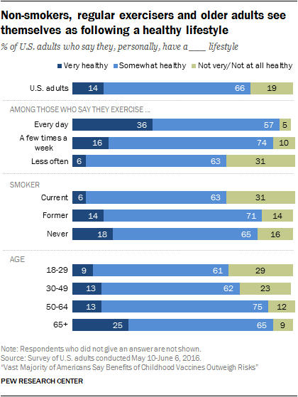 Non-smokers, regular exercisers and older adults see themselves as following a healthy lifestyle