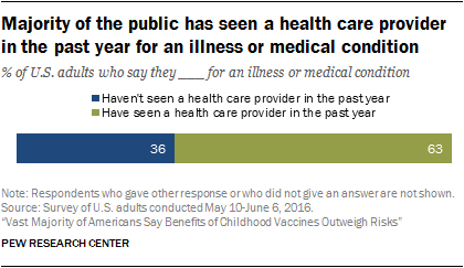 Majority of the public has seen a health care provider in the past year for an illness or medical condition