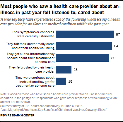 Most people who saw a health care provider about an illness in past year felt listened to, cared about