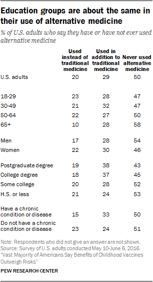 Education groups are about the same in their use of alternative medicine