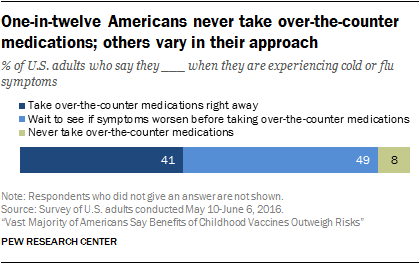 One-in-twelve Americans never take over-the-counter medications; others vary in their approach