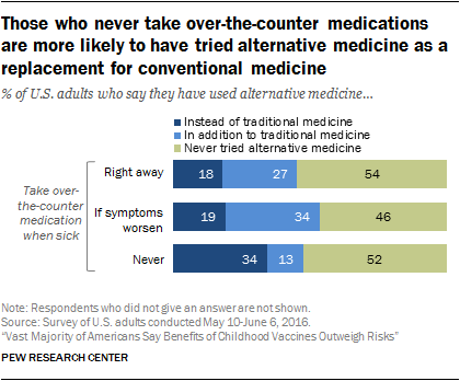 Those who never take over-the-counter medications are more likely to have tried alternative medicine as a replacement for conventional medicine