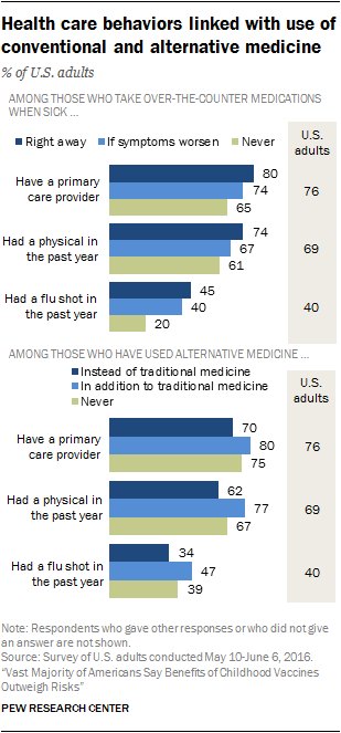 Health care behaviors linked with use of conventional and alternative medicine