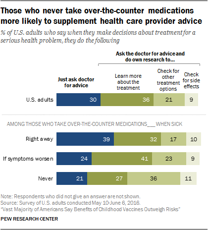 Those who never take over-the-counter medications more likely to supplement health care provider advice