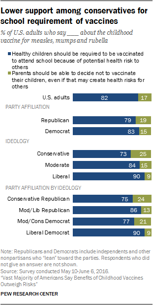 Lower support among conservatives for school requirement of vaccines