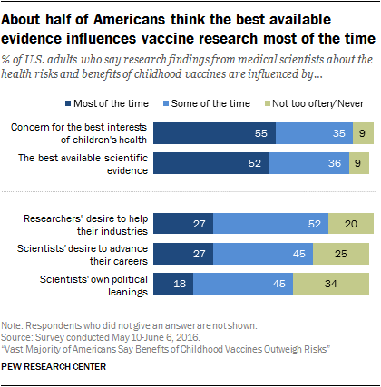 About half of Americans think the best available evidence influences vaccine research most of the time