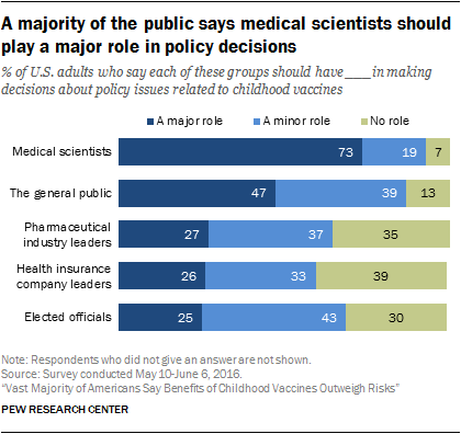 A majority of the public says medical scientists should play a major role in policy decisions