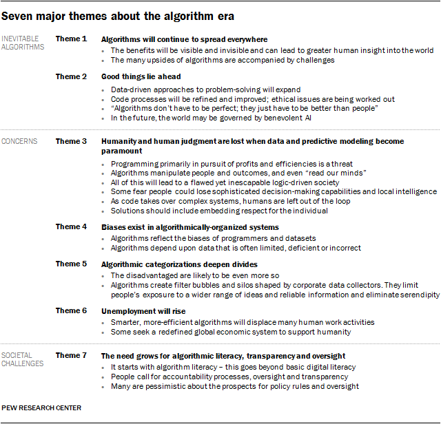 Experts on the Pros and Cons of Algorithms | Pew Research ...