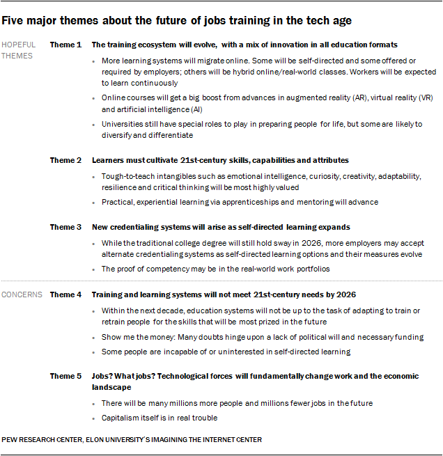 Experts On The Future Of Work Jobs Training And Skills Pew Research Center