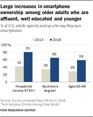 Rick older adults owning smartphones data