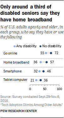 Barriers to adoption and attitudes towards tech among older