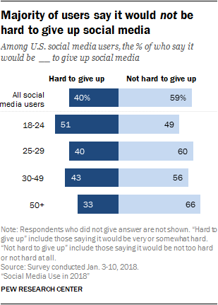 Majority of users say it would not be hard to give up social media