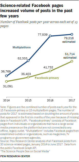 Science-related Facebook pages increased volume of posts in the past few years