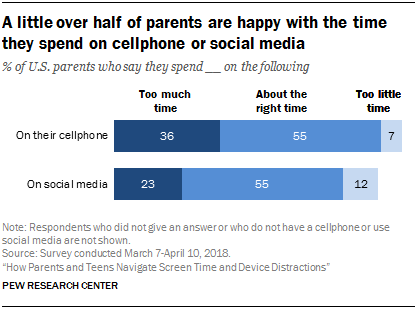 Just over half of parents are happy with the time they spend on mobile phones or social media