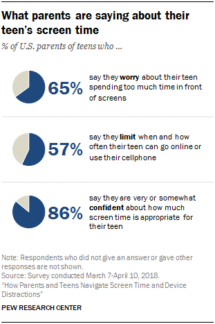What Parents Are Saying About Their Teenage Screening Time