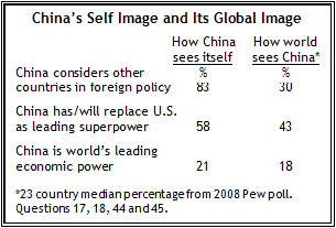 Chapter 3  China and the World | Pew Research Center