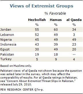 Muslim Publics Divided on Hamas and Hezbollah | Pew Research Center