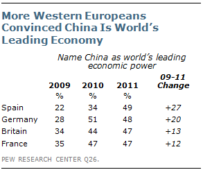 China Seen Overtaking U S  as Global Superpower | Pew Research Center
