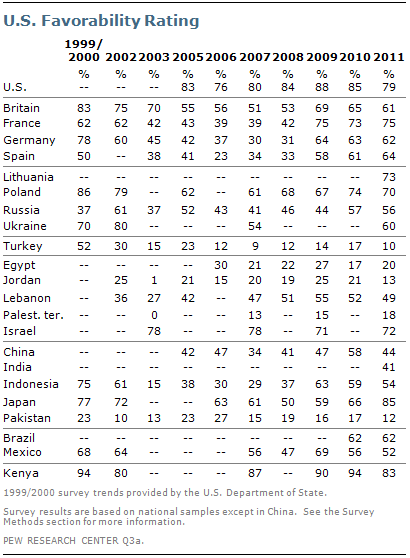 China Seen Overtaking U S  as Global Superpower | Pew