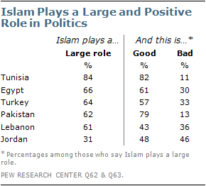 Chapter 3  Role of Islam in Politics | Pew Research Center