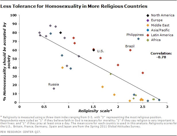 Less Tolerance for Homosexuality in More Religious Countries