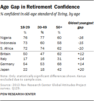 Chapter 1  Global Public Opinion on Aging | Pew Research Center