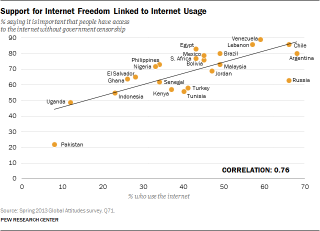 Support for Internet Freedom Linked to Internet Usage