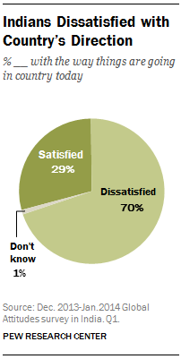 Indians Dissatisfied with Country's Direction