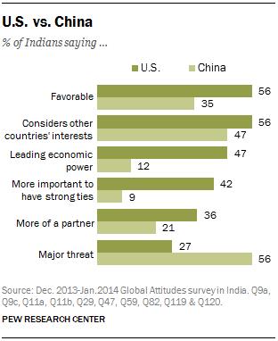U.S. vs. China