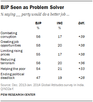 BJP Seen as Problem Solver