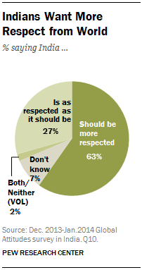 Indians Want More Respect from World