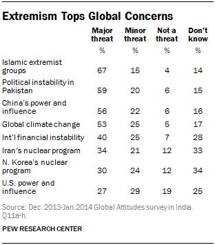 Extremism Tops Global Concerns