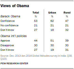 Views of Obama
