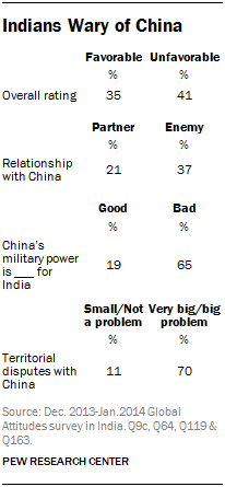 Indians Wary of China