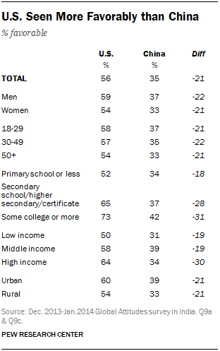 U.S. Seen More Favorably than China
