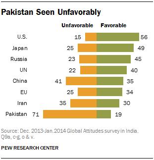 Pakistan Seen Unfavorably