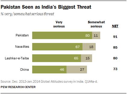 Pakistan Seen as India's Biggest Threat