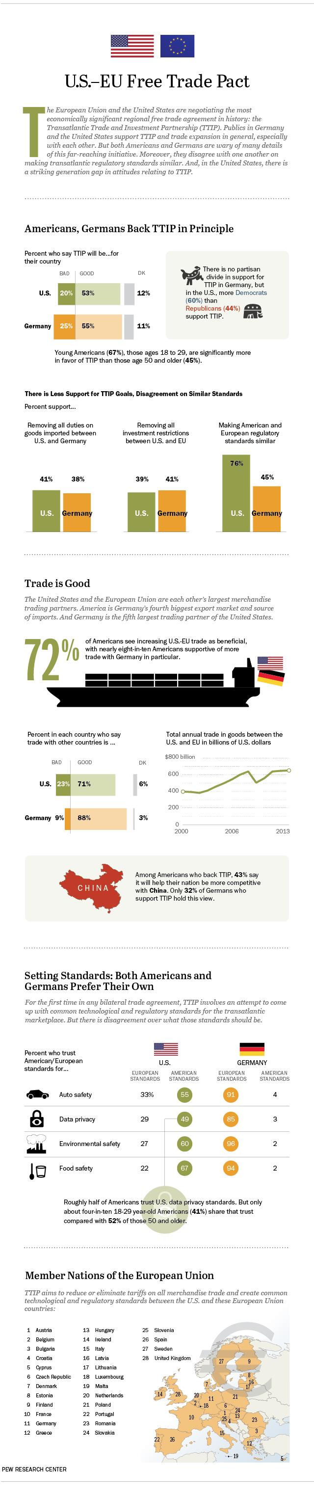 U.S.-EU Free Trade Pact