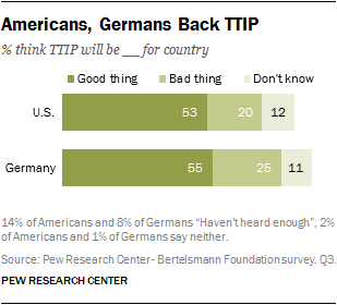 Americans, Germans Back TTIP